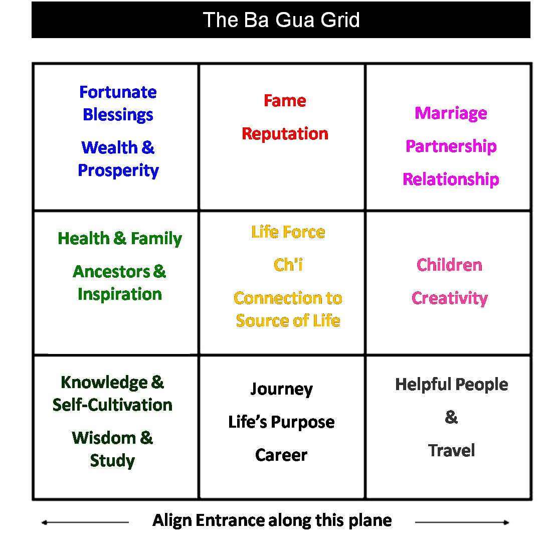The bagua your treasure map to the energy of your spaces for Basic feng shui principles