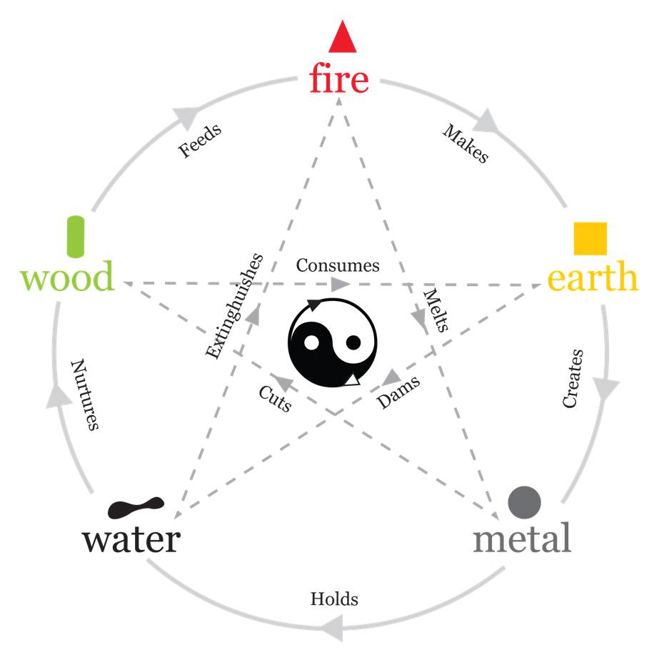the transformation of energy feng shui elements you know this stuff everything matters a. Black Bedroom Furniture Sets. Home Design Ideas